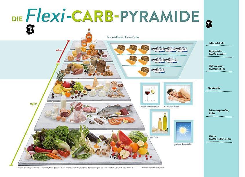 Riva-Verlag, Flexi Carb Pyramide